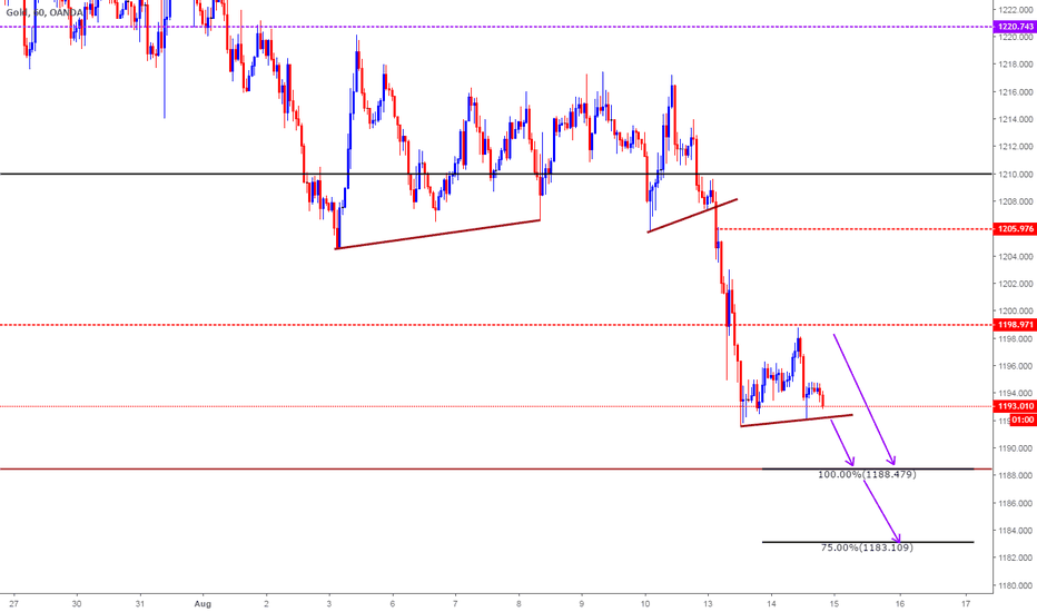 XAUUSD: Intra day Clone Levels for 15th Aug 2018