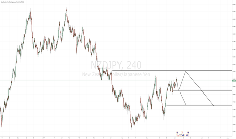 NZDJPY: Bearish NZDJPY