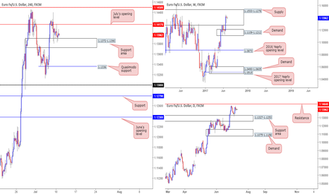 EURUSD: A break lower may be on the cards for the EUR today...