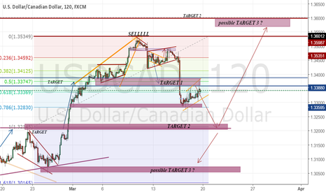 USDCAD: planning the next move after this next drop