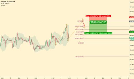 USDHUF: USDHUF Intraday Trading plan