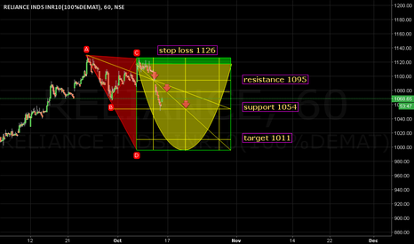 RELIANCE: Stop loss 1126. Target 1011.