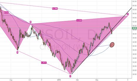 USOIL: Bullish prospects for US crude oil