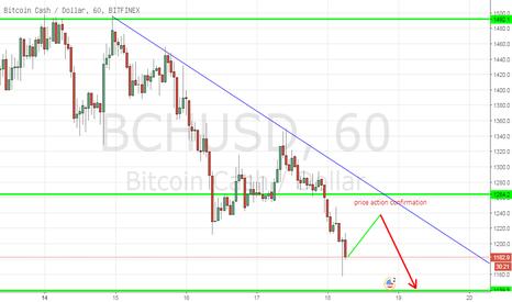 BCHUSD: BCHUSD, Bitcoin Cash/dollar, H1