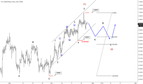 USDCHF: Five Waves Up On The USDHCF Indicates A Corrective Recovery