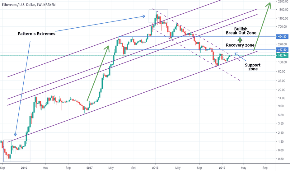 ETHUSD: ETHUSD Preparing a Major Break Out