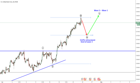 USDCHF: UPDATED USDCHF Wave Count