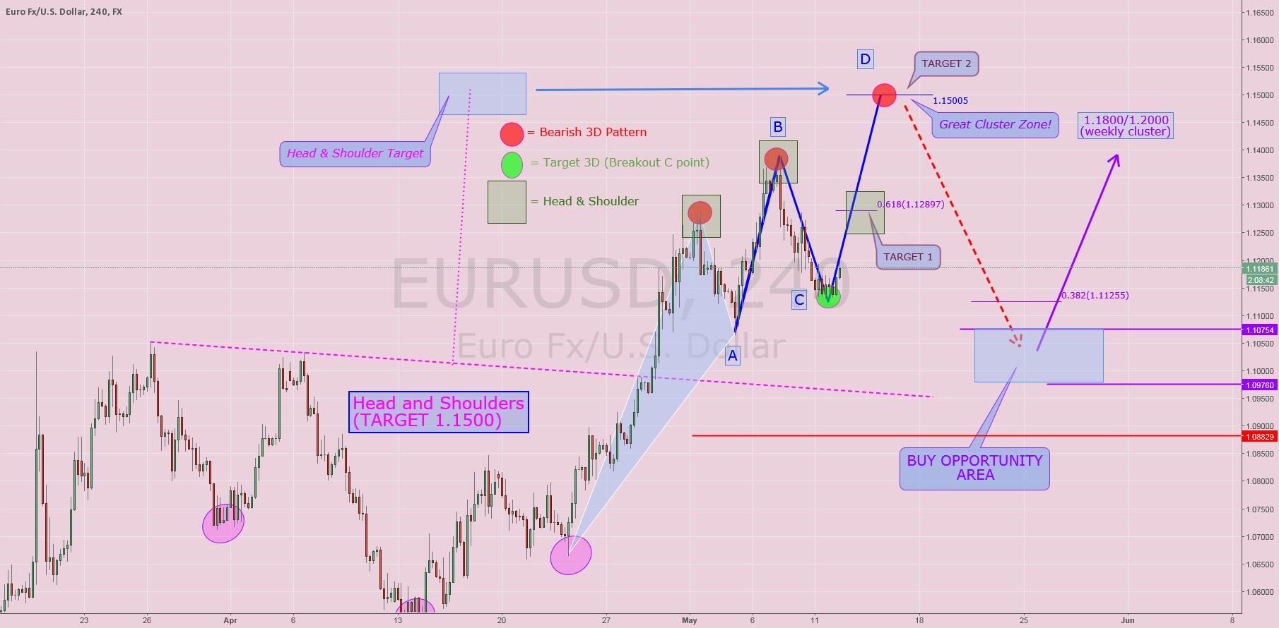 $EURUSD:  Interesting structure in construction
