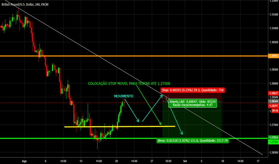 GBPUSD: Correção GBP/USD