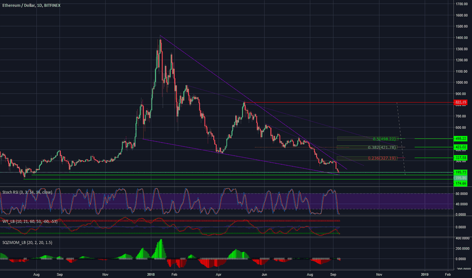 ETHUSD: ETHEREUM reversal on its way? or more blood to come?