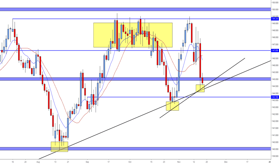 GBPJPY: GBPJPY Long  But...
