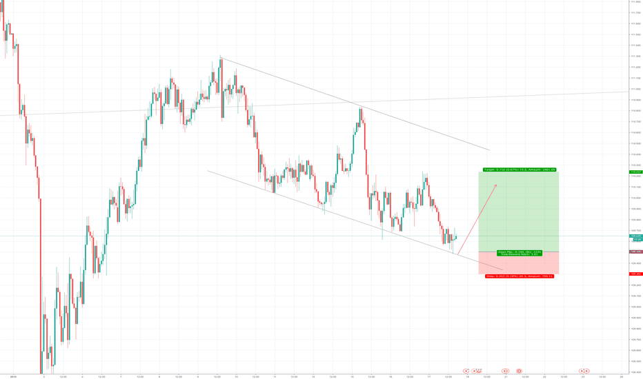 CHFJPY: CHFJPY possible buy