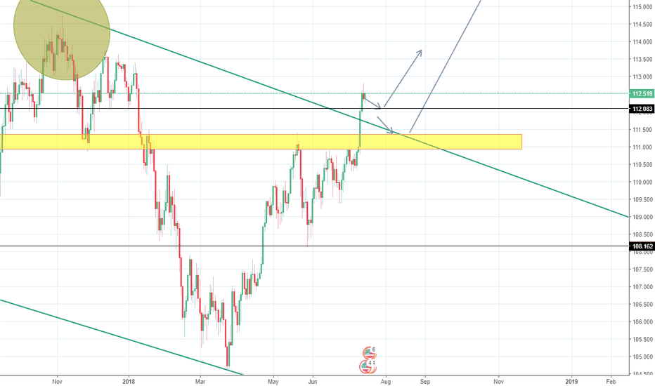 USDJPY: USD/JPY Bullish?