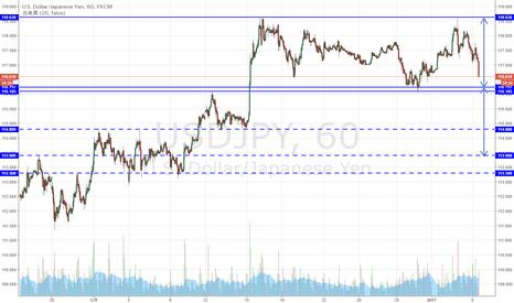 USDJPY: ドル円 注目の水準に迫る