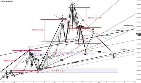 ETHXBT: ETH The Definitive Analysis Gann + EW + Harmonics