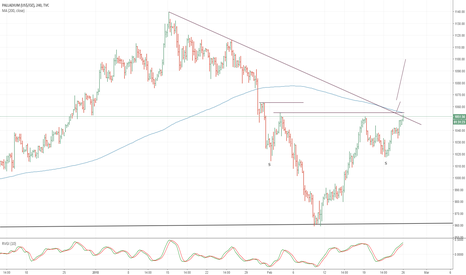 PALLADIUM: Palladium: Approaching neckline on the H4 chart