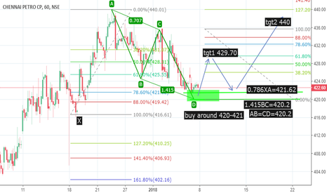 CHENNPETRO: bullish gartley