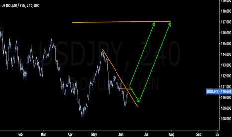 USDJPY: Break above 110.80 could be the hidden clue to long #USDJPY
