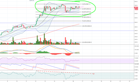 BTCUSD: Potential 3 pushes to a high on BTCUSD 2hour chart