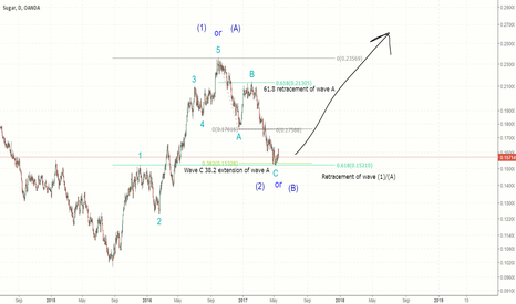 SUGARUSD: Correction over for Sugar?