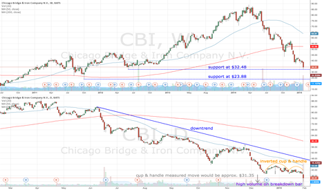 CBI: CBI inverted cup and handle in a downtrend