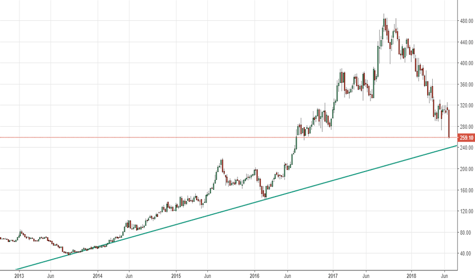 HINDPETRO: HPCL - down from 493 to 260 - weekly trendline @240-245