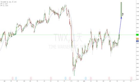 TWX: TWX時代華納併購-- 昨天的inside day, 今天的Run away gap