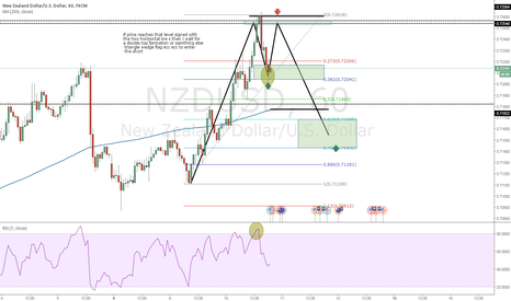 NZDUSD: heheheheh let s take a look closer to that :)