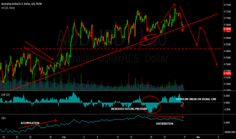 AUDUSD: Short the AUDUSD