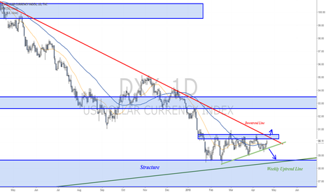 DXY: Dollar recovers, above 90 again and approaching resistance