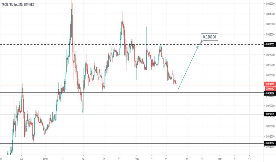 TRXUSD: TRXUSD Buy Signal