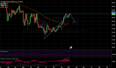 AUDJPY: Resistance Level on AUD/JPY