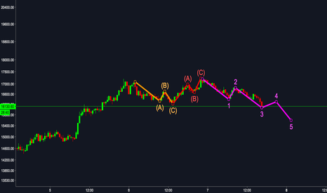 BTCUSD: One more dip to go, BTC is KING!!!