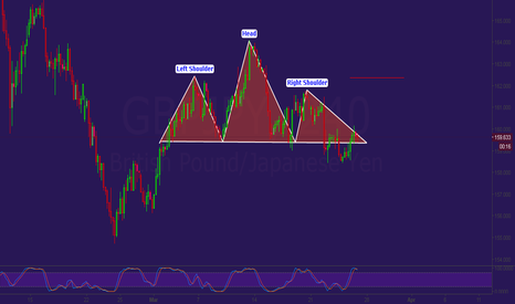 GBPJPY: ready to AMMO