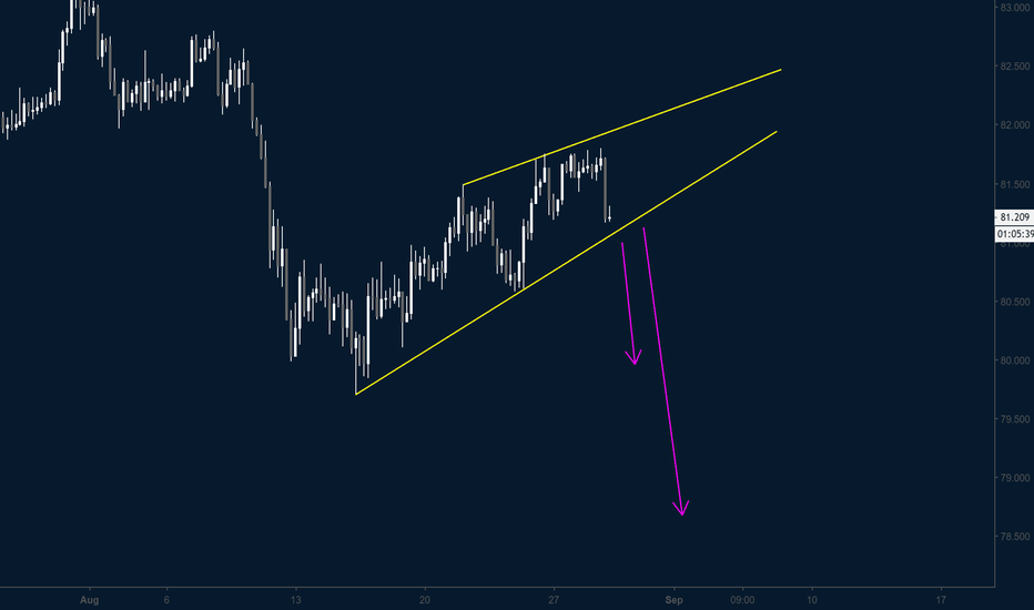 AUDJPY: AUDJPY / H4 / RISING WEDGE