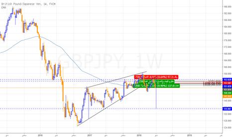 GBPJPY: الباوند ين يكسر وتد صاعد، ويستهدف 145 على المدى المتوسط