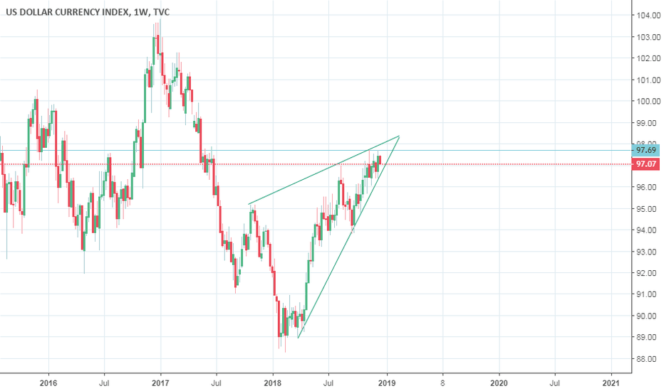 DXY: Rising wedge, End of USD Bull trend ?