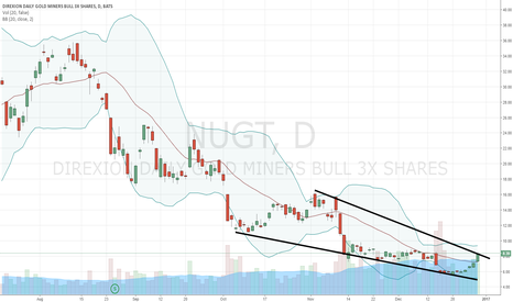 NUGT: Our ETF Trend Letter subscribers love this setup in $NUGT
