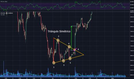BTCUSD: Actividad 2 - Crypto - Triángulo Simétrico