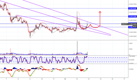 KNCBTC: KNC Cup and Handle Forming!