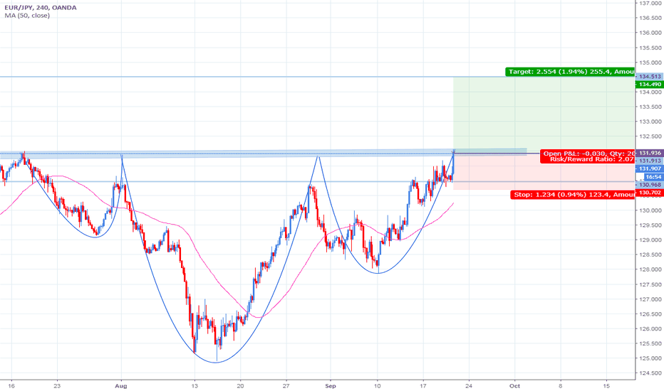 EURJPY: EURJPY Inverse Head and Shoulders Long