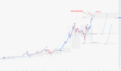 BTCUSD: BTCUSD / D1 : Now shorts are viable with this reverse signal