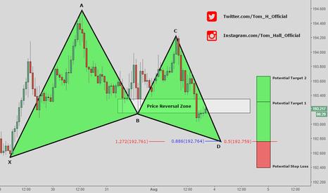 GBPJPY: GBP/JPY - Potential Gartley Pattern