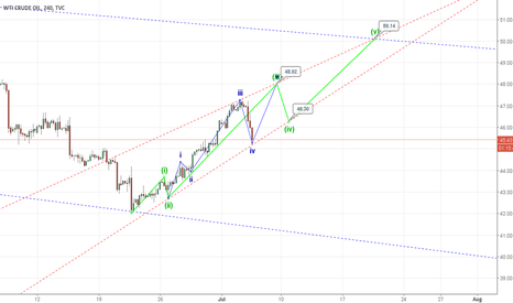 USOIL: Crude Oil, Long - Update to previous EW
