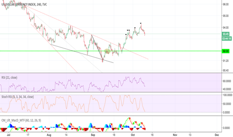 DXY: DXY - DIVERGENCE