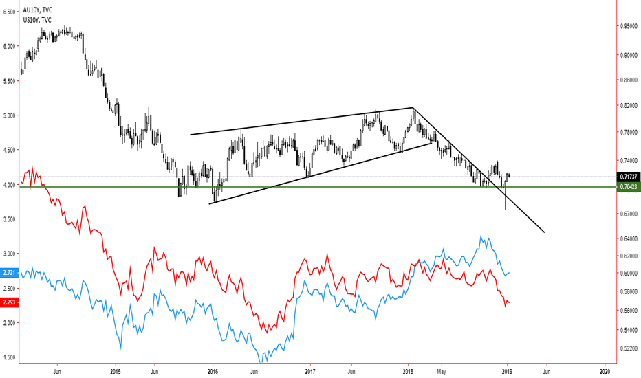 AUDUSD: AUD/USD AU vs. US 10 -year bond yield.