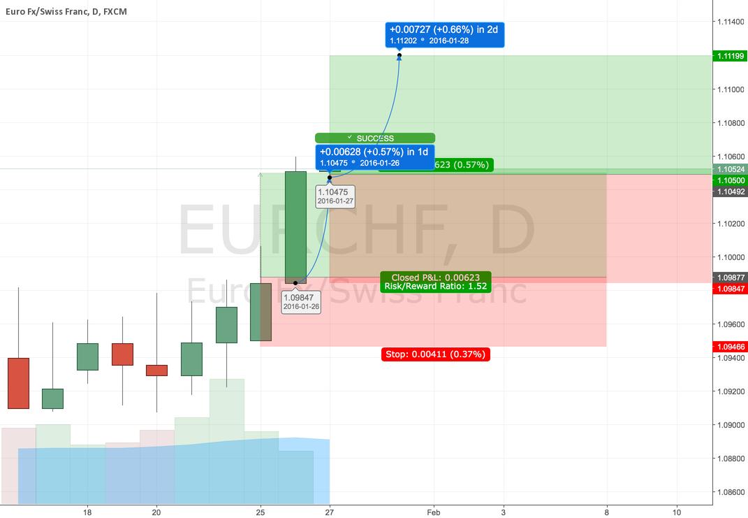 EURCHF LONG second round @ market