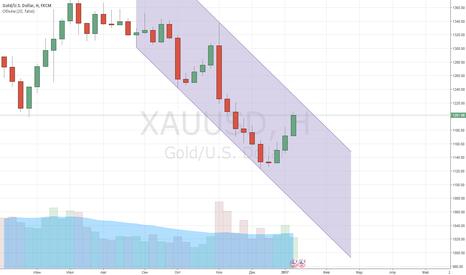 XAUUSD: Золото - обновленный нисходящий канал