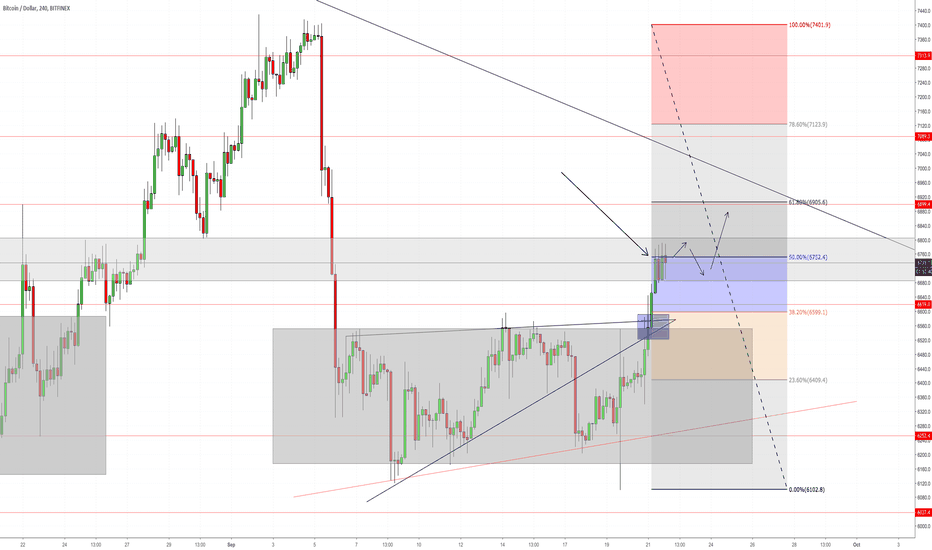 BTCUSD: BTC Ideas and Break of the box..