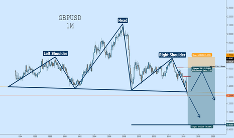 GBPUSD: Cable Monthly H&S - Wait for Bounce